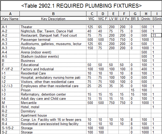 Creating Formulas For Revit Based Plumbing Fixture