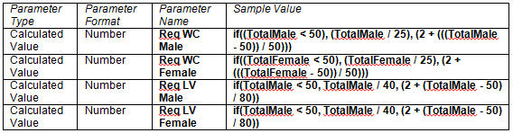 Creating Formulas for Revit Based Plumbing Fixture Calculations