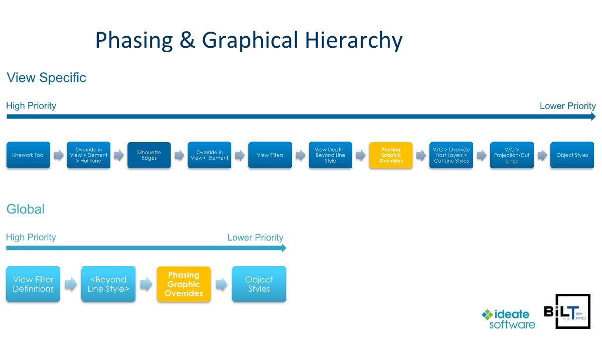 Revit Phasing From A To Z  U2013 Why It Is Still Important To Talk About Phasing